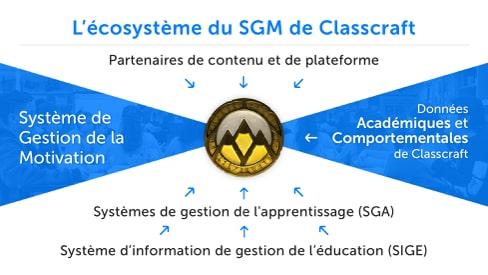 Écosystème SGM de Classcraft démontrant les différents partenaires soutenant le développement global de l'élève