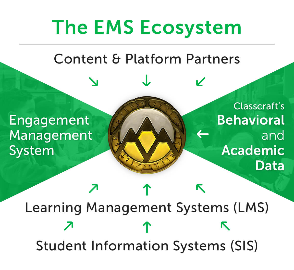 Classcraft EMS Ecosystem infographic showing the different partners to engage with the whole student
