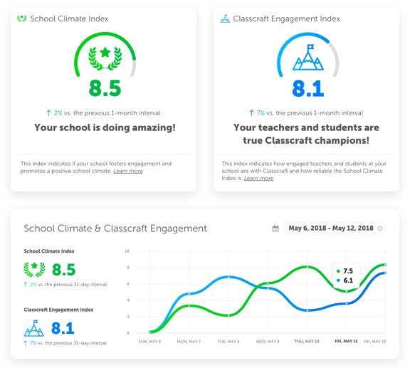Classcraft school performance dashboard
